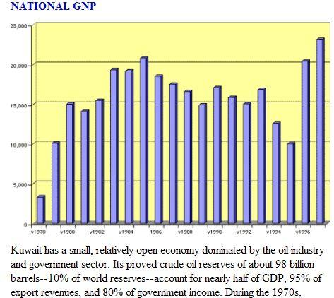 FireShot Pro capture #101 - 'Kuwait Economy' - www_historycentral_com_nationbynation_Kuwait_Economy_html