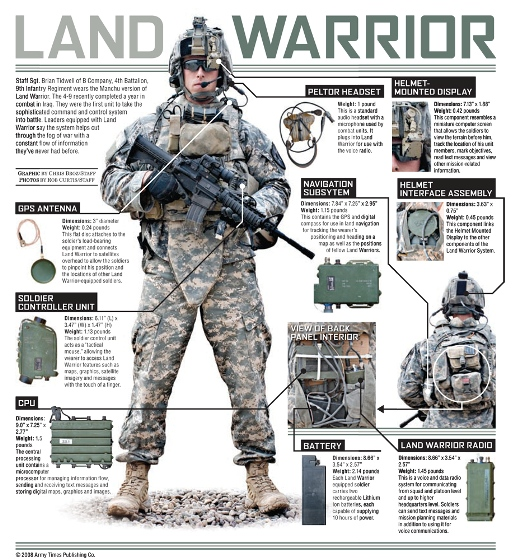 land warrior ensemble gps antenna