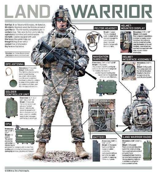 land warrior ensemble gps antenna
