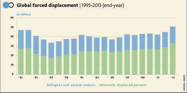 global forced displacement