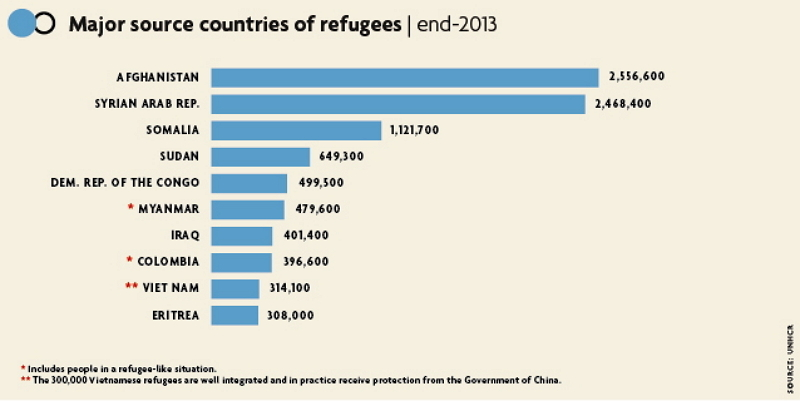 refugee countries