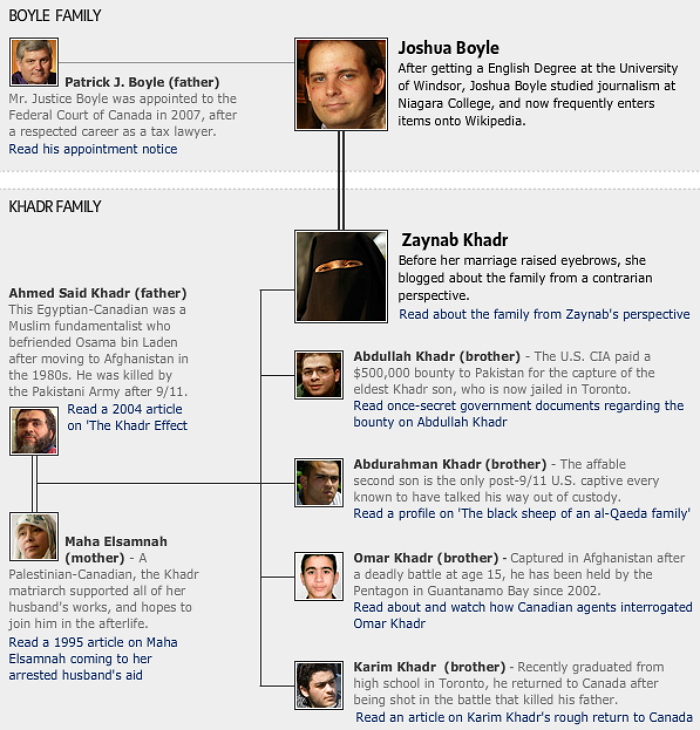 This chart from The Globe and Mail maps out the connections between the Khadr and Boyle families