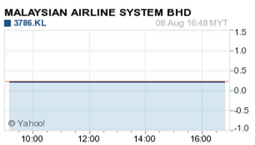 Malaysia Airlines barely zero