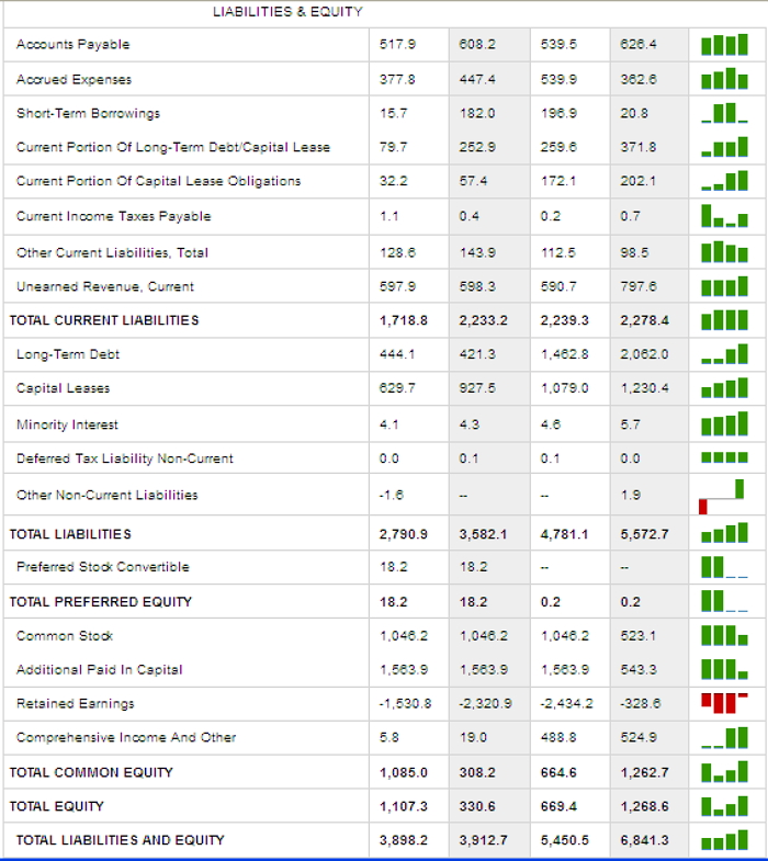 Malaysia Airlines Liabilities and Equity