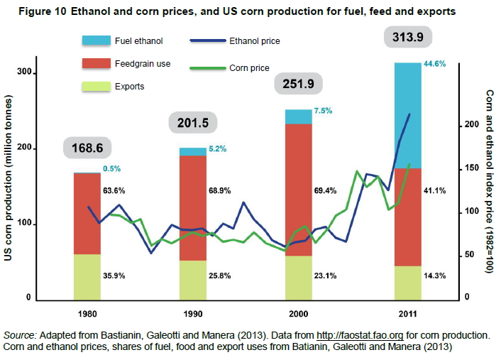 ethanol and corn